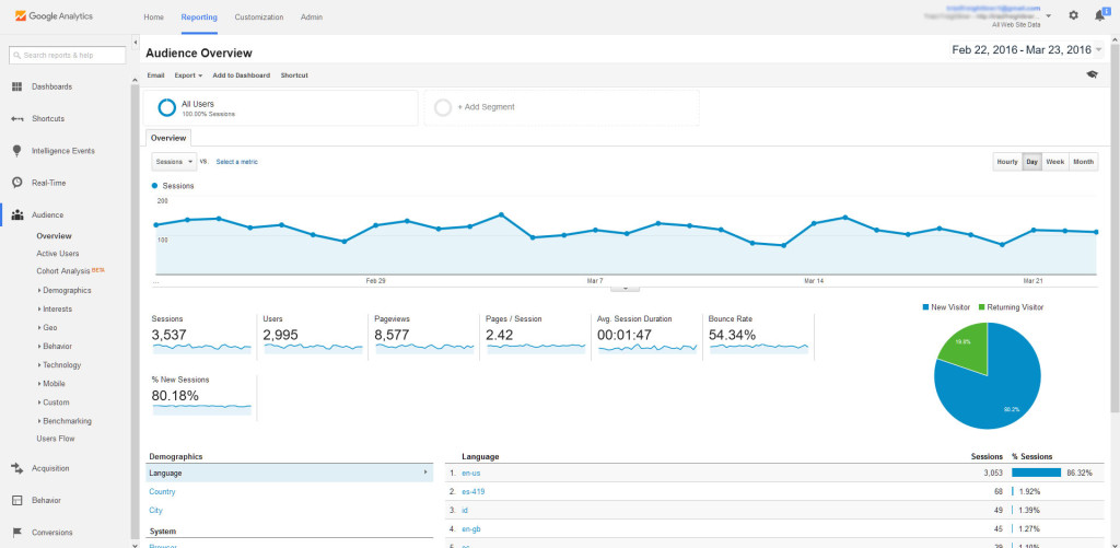 Google Analytics Dashboard - Reports